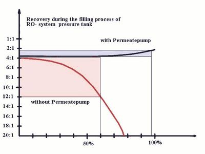 Permeate Pump Chart