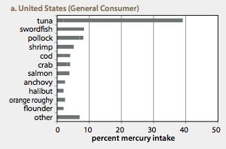 Mercury Chart