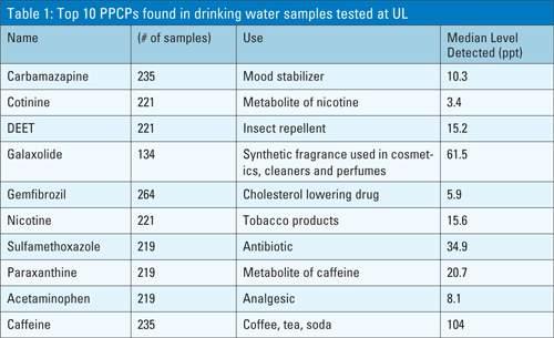 Pcpc Chart